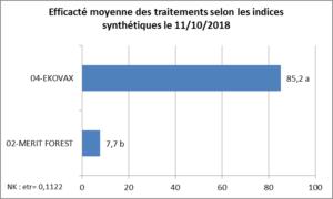 Tableau efficacité comparée EKOVAX au 11 Octobre 2018