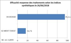 Tableau efficacité comparée EKOVAX au 26 Juin 2018