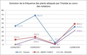 Essai-2017-EKOVAX-Fréquence-attaque-de-plants